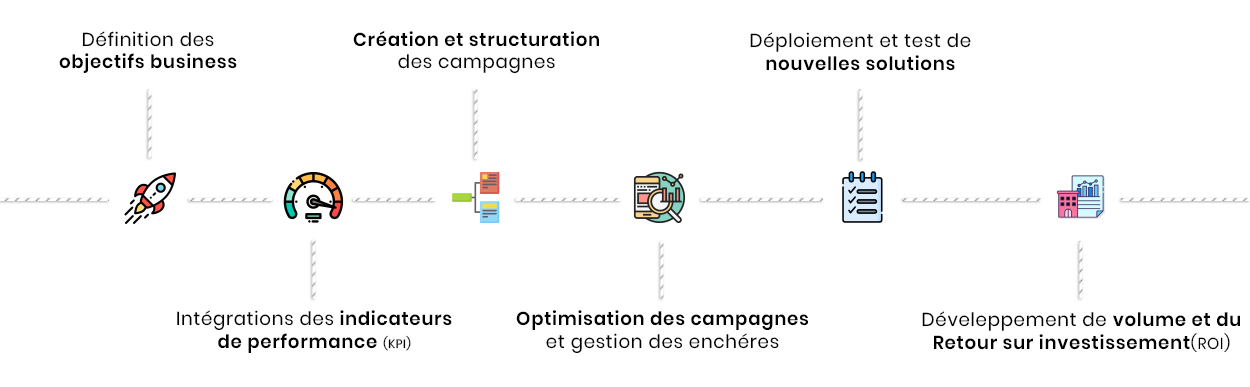 Agence Google Ads / Adwords Casablanca Agence Google Adwords SEA - SEO - Référencement